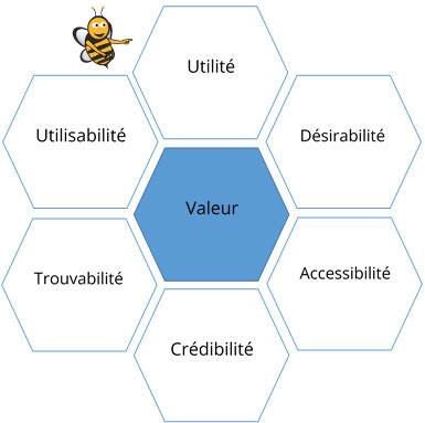 diagramme-garret-ruche