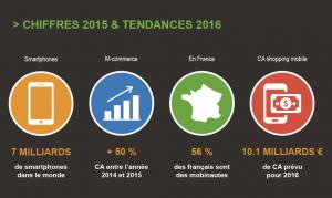 chiffres 2015 et tendances 2016